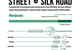 Silk Road Vs. Street: Drug Prices
