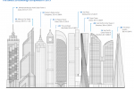 How Tall Did City Skylines Grow Last Year? In 25 Facts