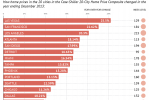 US Home Prices: 2013 Was A Very Good Year