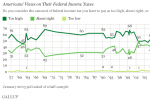 April 15 Nears, And The Majority View On US Taxes Has Not Changed
