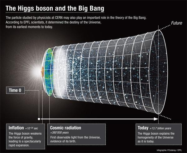 Higgs Boson and the Big Bang