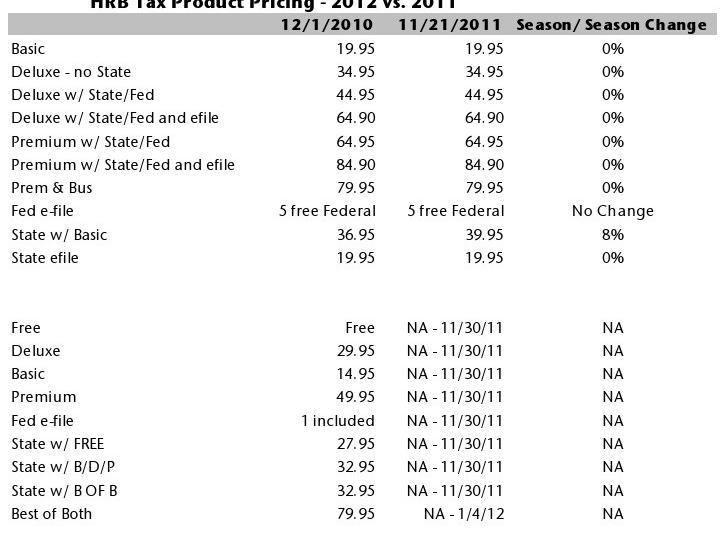HR Block Tax Product Pricing