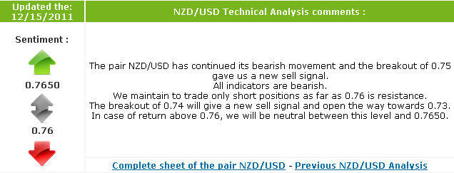 NZD/USD Daily Outlook