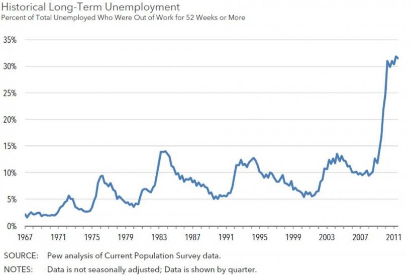 Historical long-term unemployment