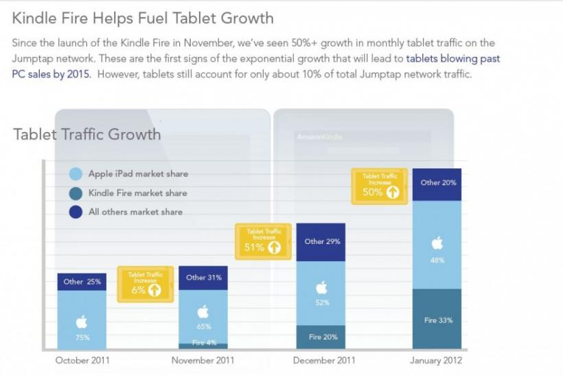Tablet Traffic Growth