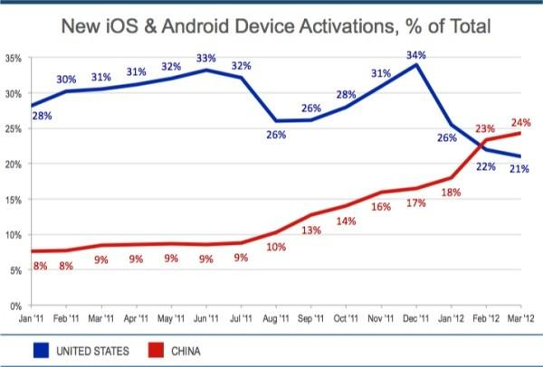 iOS Android activations