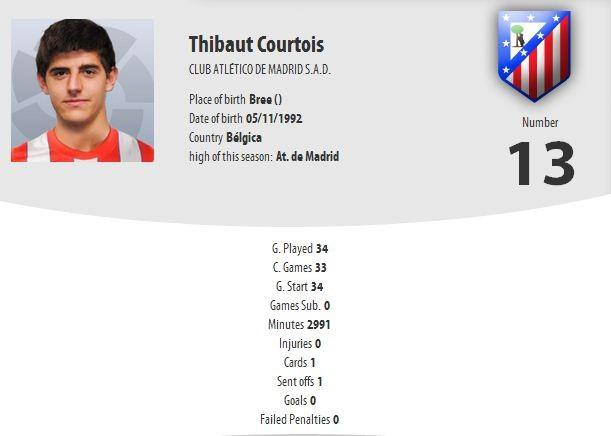 Thibaut Courtais