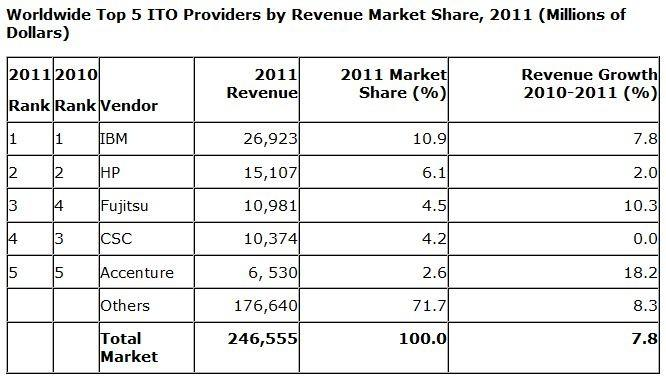 Worldwide Top 5 ITO Providers by Revenue Market Share, 2011 (Millions of Dollars)