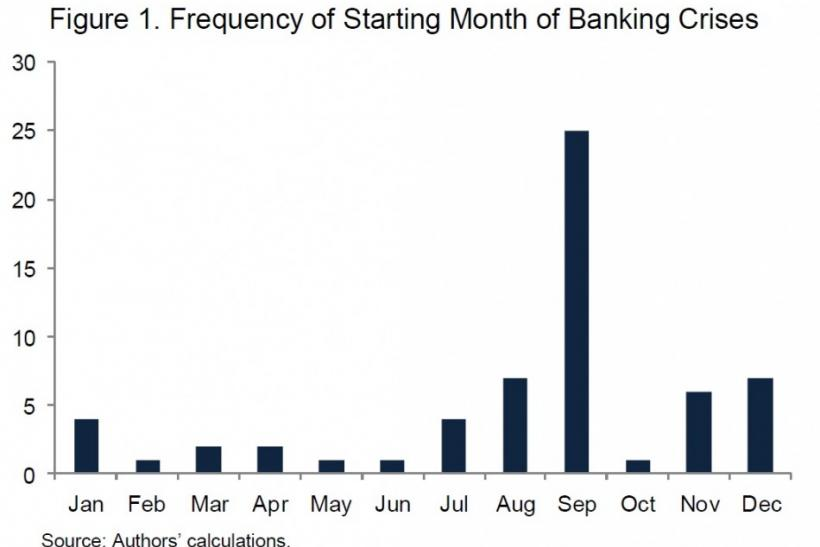 Frequency of Banking Crises, as Shown in IMF Working Paper