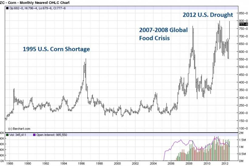 25 years of corn futures prices