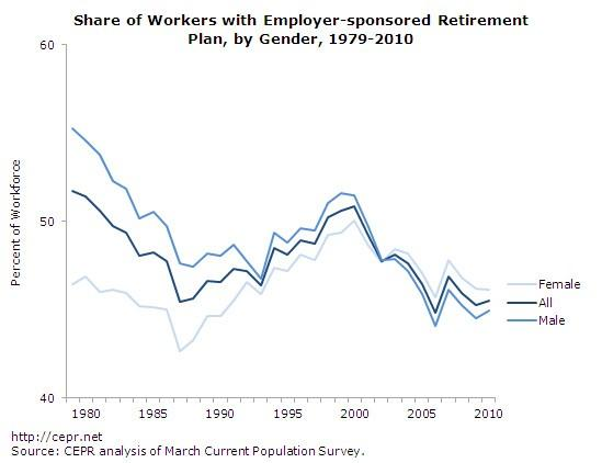 Share of Workers with Employer-sponsored Retirement Plan, by Gender, 1979-2010