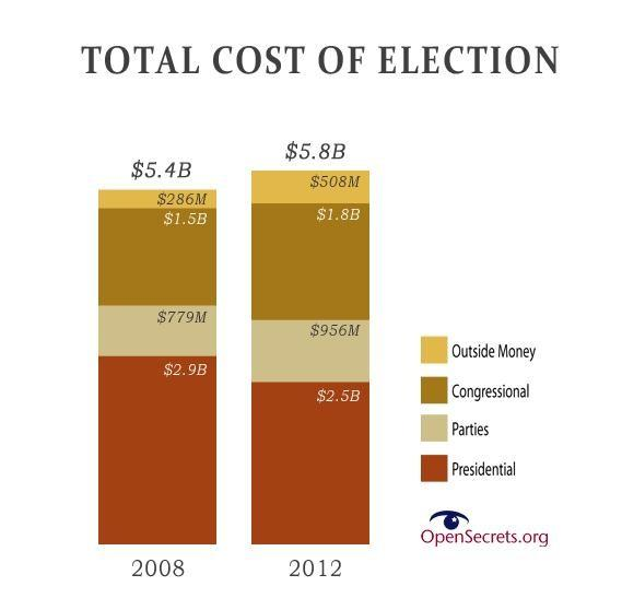 Cost of 2012 election