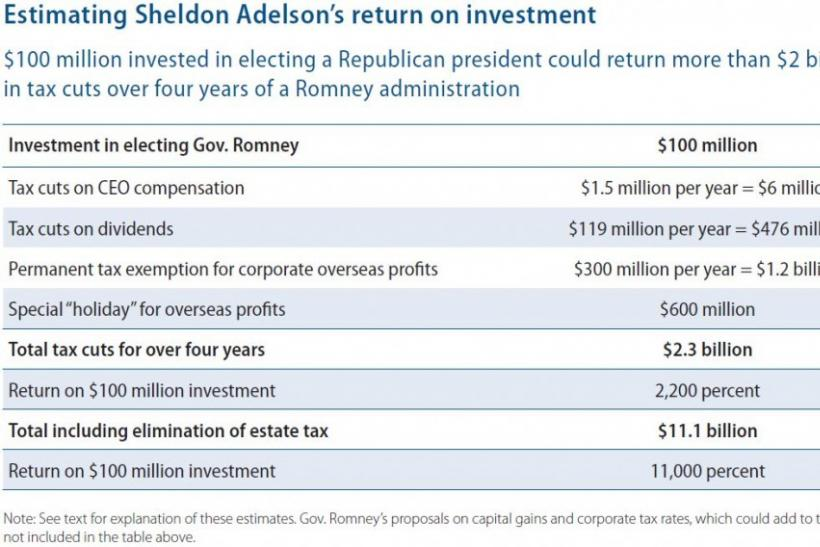 Adelson Romney Tax Plan