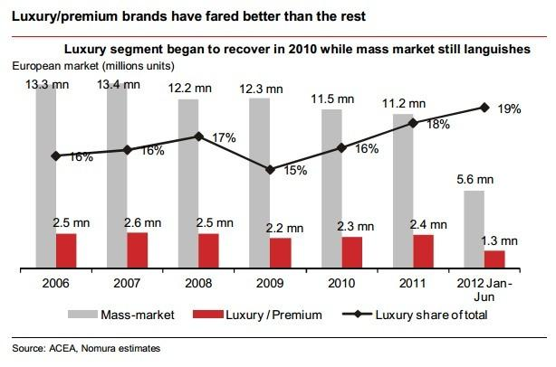 Europe: Luxury / Premium Segment Has Bounced Back