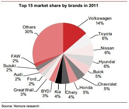 China: Foreign Brands Dominate The Market