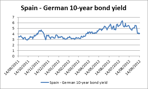 Spanish- German bond spread
