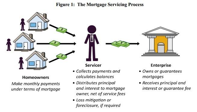 The Mortgage Servicing Process