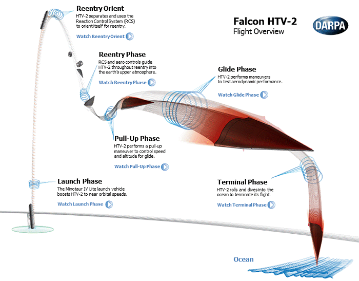 The arrowhead-shaped unmanned Falcon Hypersonic Technology Vehicle 2 (FHTV2)