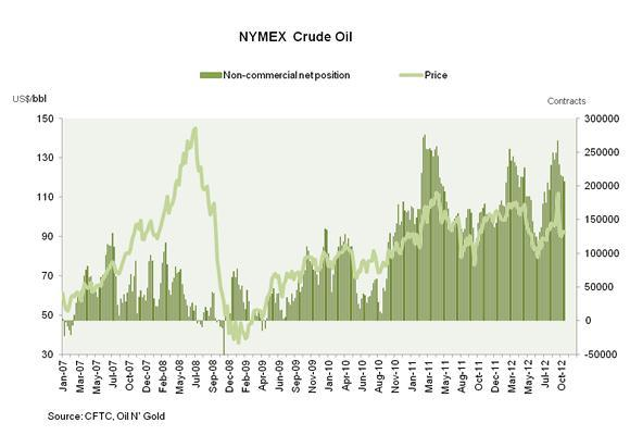 NYMEX Cushing OK Crude Oil Futures: