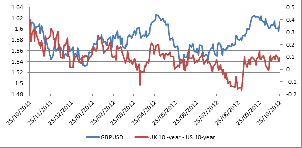 GBPUSD and US 10-year yields and GB 10-year yields.