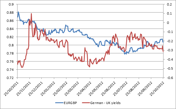 EURGBP and German 10-year yield – UK 10-year yield spread