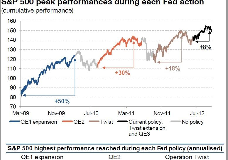 S&P 500 and QEs: third time lucky?