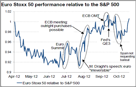 Euro Stoxx 50 performance relative to the S&P 500