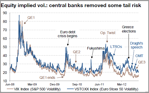 Equity implied vol.: central banks removed some tail risk
