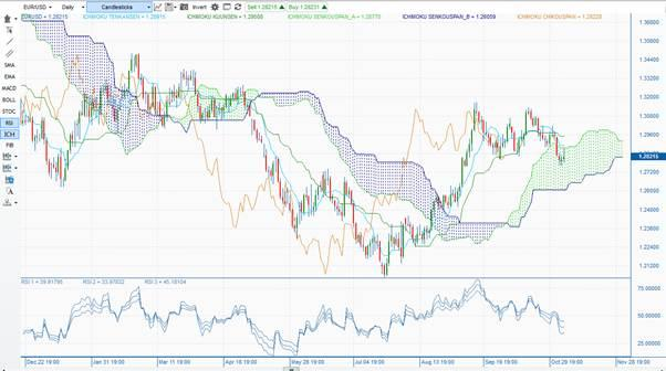 EURUSD daily Ichimoku cloud chart