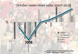 2007 - 2012 October Same Store Sales (chart)