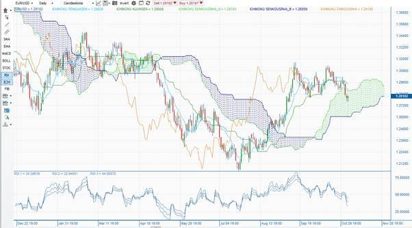EURUSD: daily cloud chart