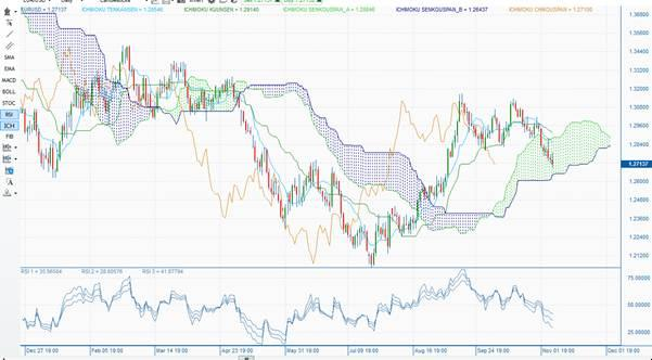 EURUSD: Daily Ichimoku cloud chart