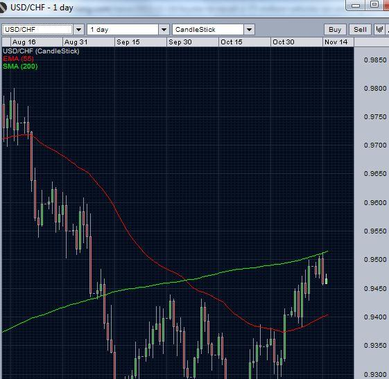 usdchf-200-day-sma-barrier