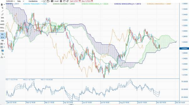 EURUSD: Daily Ichimoku cloud