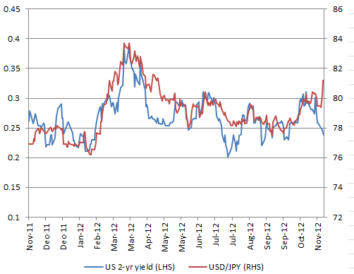 US yields have dropped off while USD/JPY surged in recent days