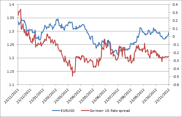 EURUSD and German-US bond yield spread