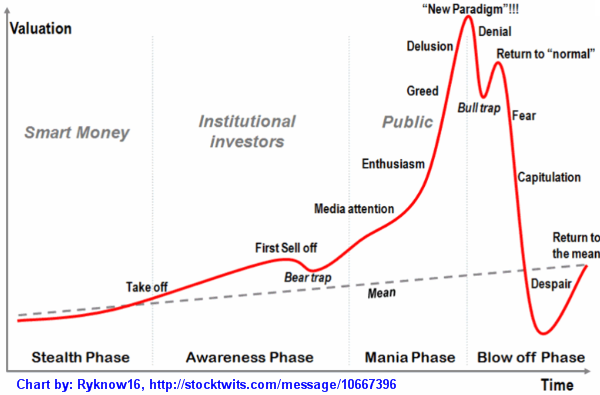 Stages-for-AAPL