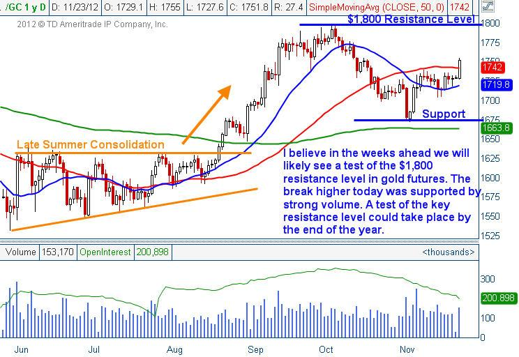 Gold technical Outlook 2012.11.26