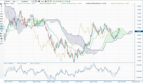 EUR/USD daily Ichimoku cloud 2012.11.28