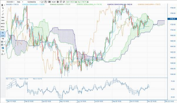 Gold daily Ichimoku cloud 2012.11.28