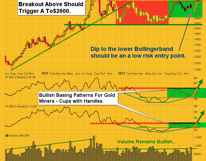 GoldMinersWeekly