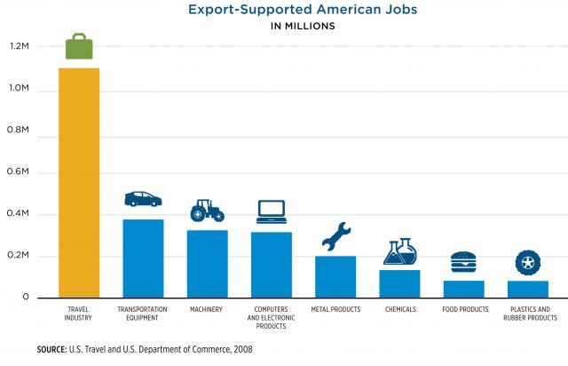 Export-Supported Jobs