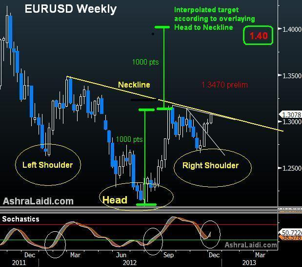 EURUSD Rev H&S Dec 4