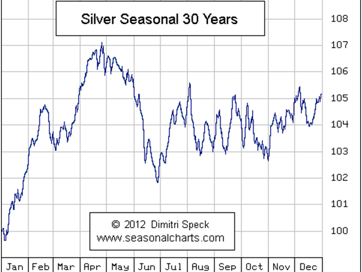 Silver Seasonal 30 Years