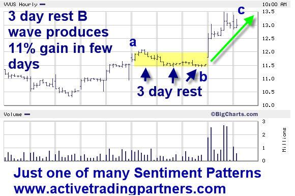 Spotting the 3 day rest B wave for profits