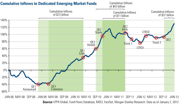 Cumulative Inflows to Dedicated Emerging Markets Funds