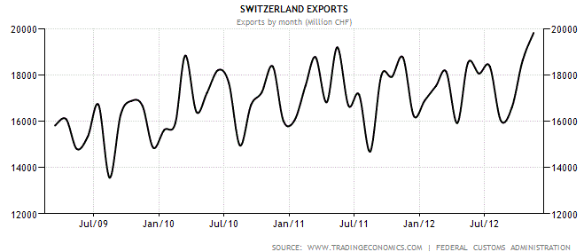 Swiss Exports in a healthy shape