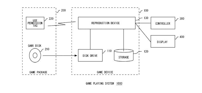 Sony Files Patent To Curb Access To Used Video Games
