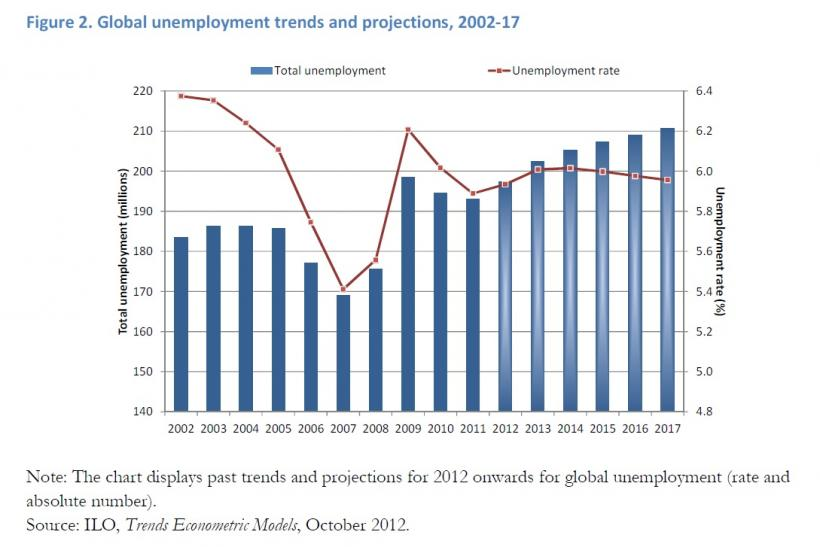 ILO_gobal unemployment trends and projections