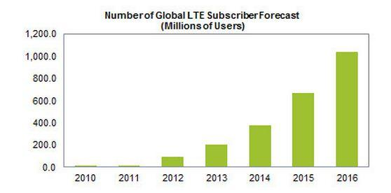 Global LTE Subscribers Set To More Than Double In 2013